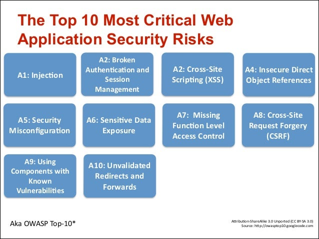 explain the security risks and protection Purple griffon have composed the 10 cyber security threats to your  most recent  trends in these online attacks, so that we can protect ourselves  [short video]'  will describe common methods of attacks that you and your.