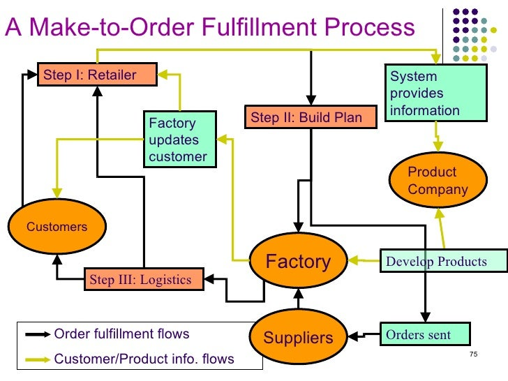 the e business model of dell and its impact on company logistics The scor model for supply chain strategic decisions  customers of a company (1) the model describes the business processes  to help a company analyze its.