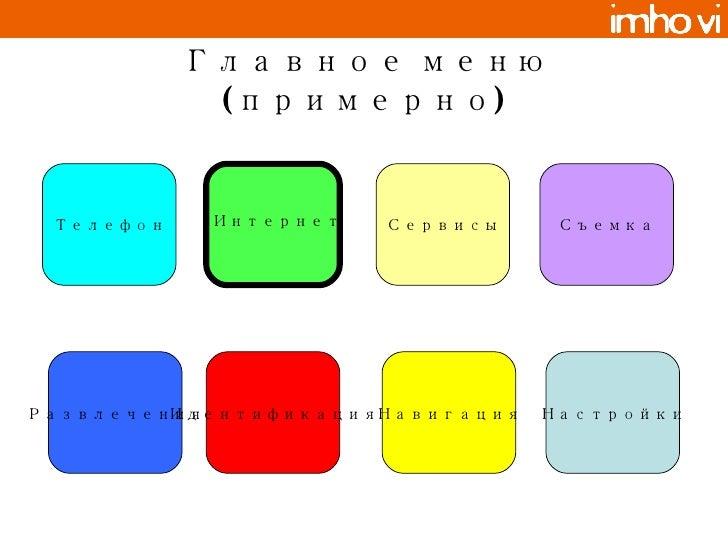 Главное меню (примерно) Телефон Съемка Развлечения Сервисы Идентификация Навигация Настройки Интернет
