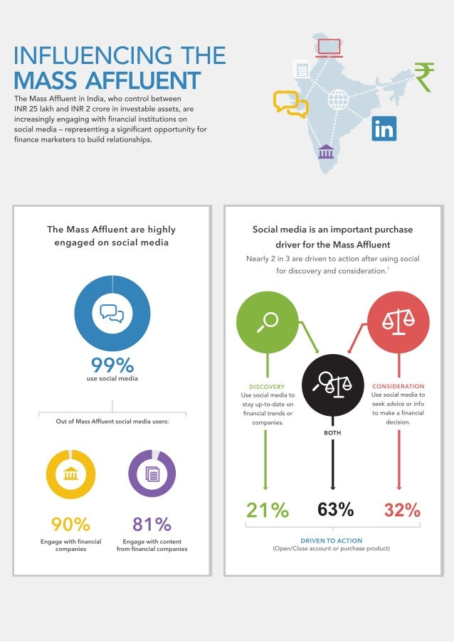 Influencing the Mass Affluent in India Infographic