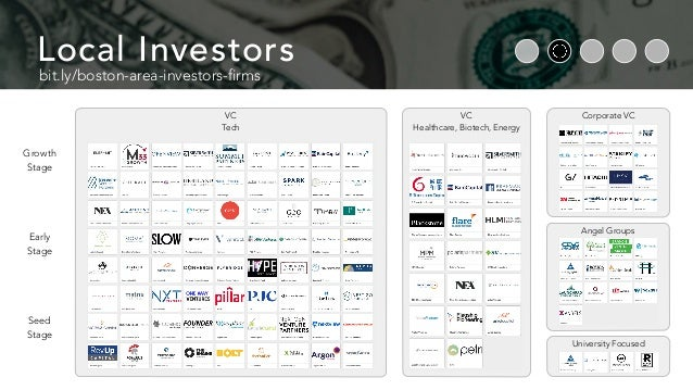 University Focused Corporate VC bit.ly/boston-area-investors-firms Local Investors Angel Groups Seed Stage Growth Stage Ea...