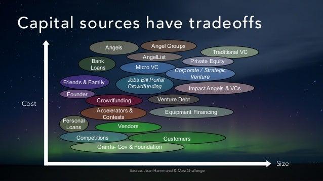 Source: Jean Hammond & MassChallenge Size Cost Equipment Financing Traditional VC Micro VC Angel Groups AngelList Angels C...