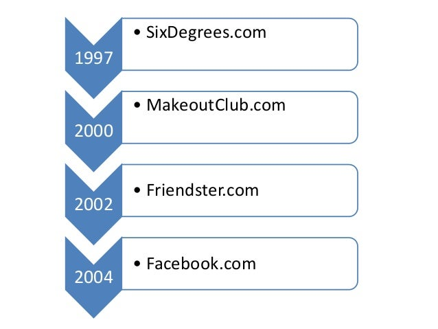 from sixdegrees com to facebook the rise of social networking sites In a weak economy, networking adds a strong boost to the job search.