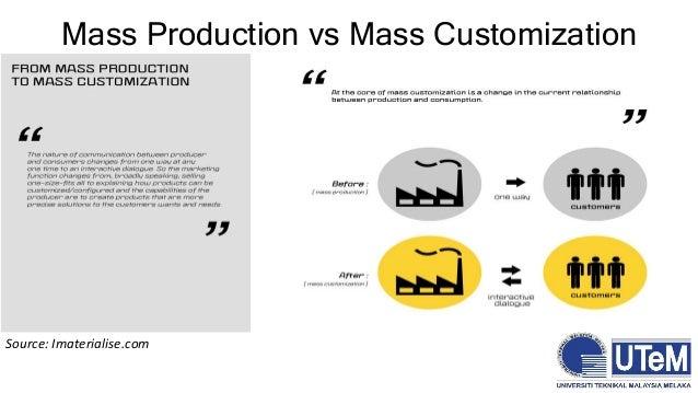 e0ebeaec Mass Customisation for Business Sustainability