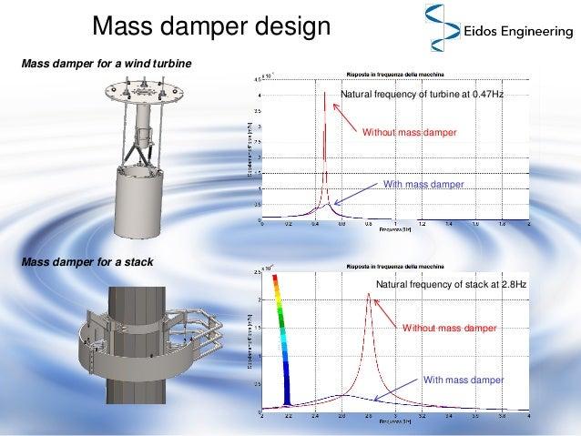 Mass Damper Vibration Absorber