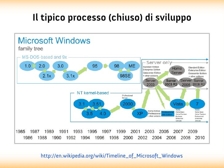 Il tipico processo (chiuso) di sviluppo  http://en.wikipedia.org/wiki/Timeline_of_Microsoft_Windows