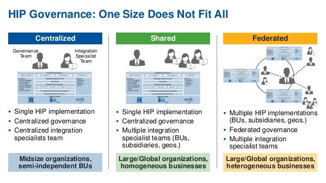 Gartner: Why You Need a Hybrid Integration Platform, and How