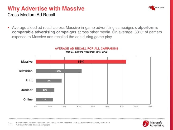 Why Advertise with Massive Cross-Medium Ad Recall  • Average aided ad recall across Massive in-game advertising campaigns ...