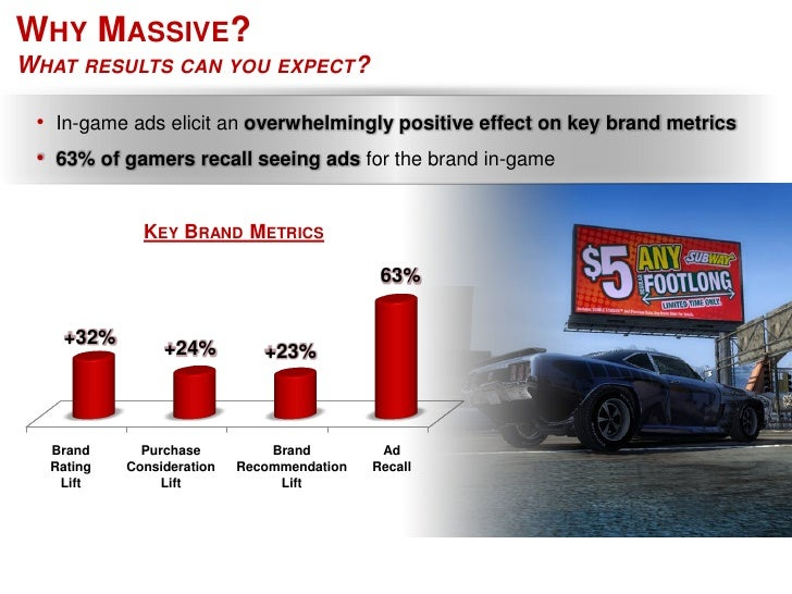 WHY MASSIVE? WHAT RESULTS CAN YOU EXPECT?   • In-game ads elicit an overwhelmingly positive effect on key brand metrics  •...