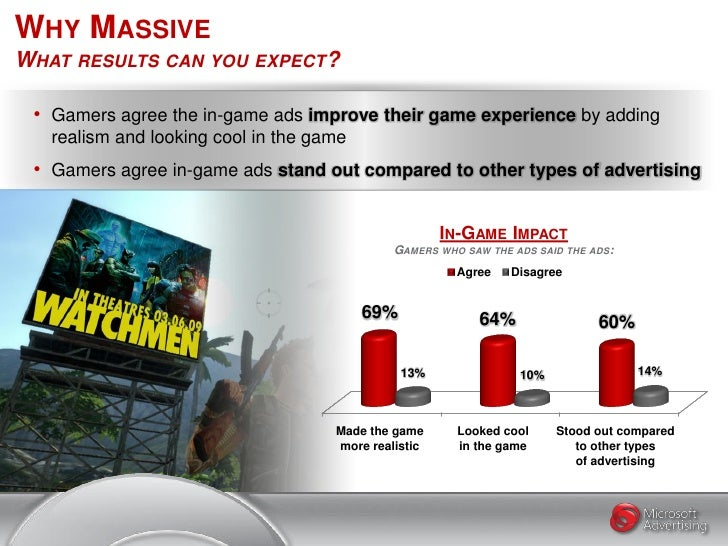 WHY MASSIVE WHAT RESULTS CAN YOU EXPECT?   • Gamers agree the in-game ads improve their game experience by adding    reali...