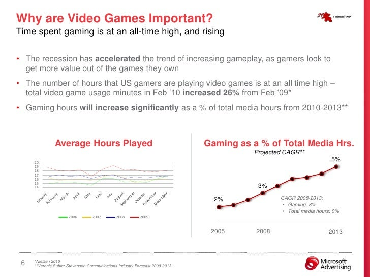 Why are Video Games Important? Time spent gaming is at an all-time high, and rising  • The recession has accelerated the t...