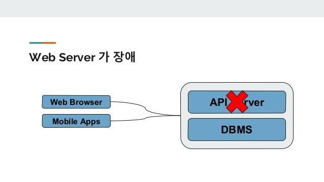 두 대를 둡니다. DBMS API Server Web Browser Mobile Apps DBMS API Server