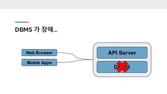 한 대가 죽더라도... 서비스가... DBMS API Server Web Browser Mobile Apps DBMS API Server