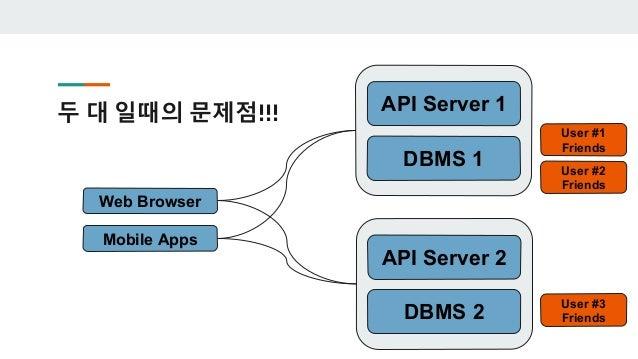 API Server 2로 가면 - 못찾습니다. DBMS 1 API Server 1 Web Browser Mobile Apps DBMS 2 API Server 2 User #1 User #1 Friends User #2 ...