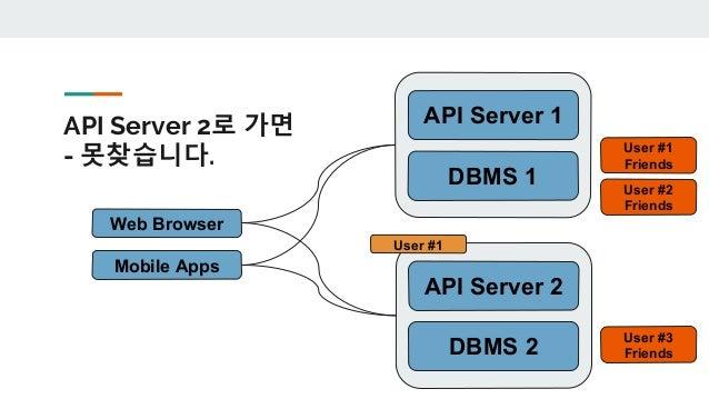 DB가 하나면… 어디로 가든 데이터를 찾을 수 있습니다. Web Browser Mobile Apps User #1 API Server 1 API Server 2 DBMS User #1 User #1 Friends Use...