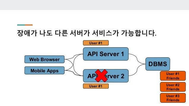가설 1 : 사용자가 우리 서버의 주소와 상태를 항상 알 고 있다. Web Browser Mobile Apps API Server 1 1.1.1.3 API Server 2 1.1.1.4 지금 서비스 서버는 2대고 주소는...