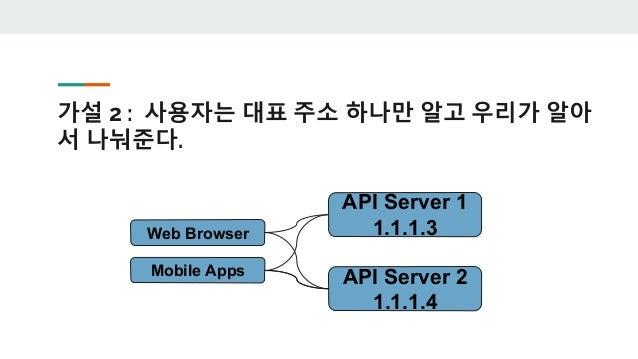 DNS > nslookup udemy.com Server: 1.214.68.2 Address: 1.214.68.2#53 Non-authoritative answer: Name: udemy.com Address: 104....