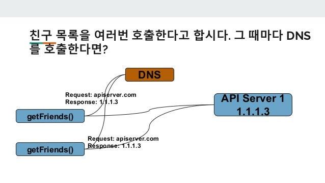 이미 apiserver.com 은 1.1.1.3이라는 걸 알고 있으므로 30초간 그냥 1.1.1.3을 사용한다. getFriends() API Server 1 1.1.1.3 DNS Request: apiserver.co...