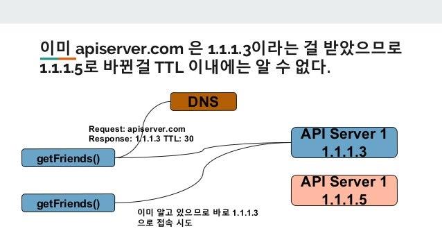 Load Balancer(LB) 의 동작 Request 를 연결된 서버들에게 나누어 줍니다. Web Browser Mobile Apps API Server 1 1.1.1.3 API Server 2 1.1.1.4 DNS ...