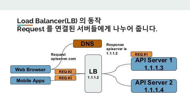Load Balancer가 고장나면 어떻게 되나요?