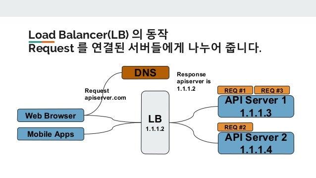LB가 장애가 나면? 해당 LB에게 할당된 IP를 다른 LB 에게 넘겨줍니다. Web Browser Mobile Apps API Server 1 1.1.1.3 API Server 2 1.1.1.4 DNS Request ...