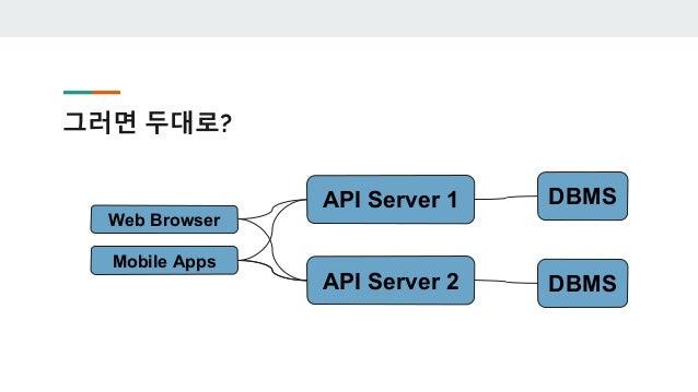 Data Replication ● 한 대의 서버의 내용을 지속적으로 다른 서버로 복제해주는 작업 ○ Primay(서비스를 하고 있는 DB)의 내용을 자동으로 Secondary(백 업용 DB) 에 데이터를 복제해줍니다. ...