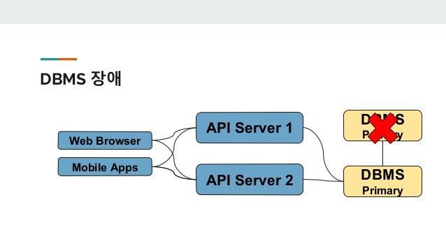 최소한의 모습 Web Browser Mobile Apps API Server 1 1.1.1.3 API Server 2 1.1.1.4 ELB 1.1.1.2 DBMS Primary DBMS Secondary