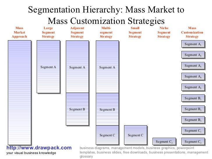 marketing strategies of the mass market chocolate Learn when and how an organization employs the marketing strategy: industrial   will market the quality, cost, and customer appeal of its chocolate bars to   large quantities of their own product, such as a mass-market toy factory that  needs to.