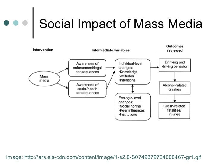 effects of mass media