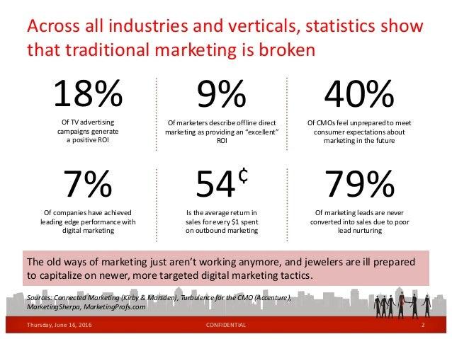 Marketing Redefined  Slide 2