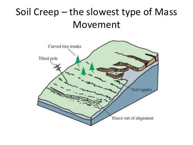 Mass movement for What is the origin of soil