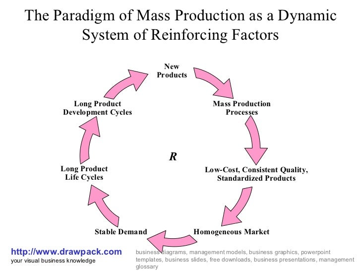 mass production business diagram  slideshare