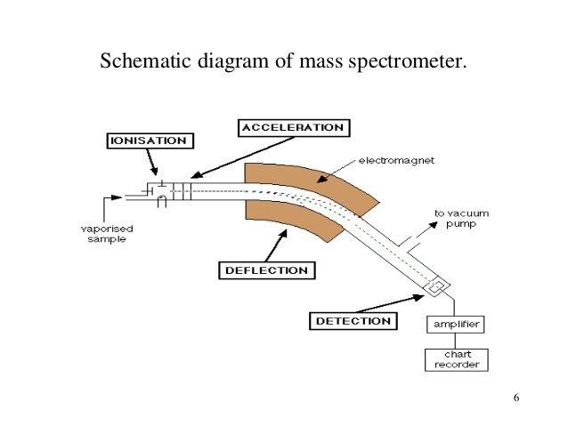 mass spectrometry diagram of maturation of follicle diagram of spectrometer