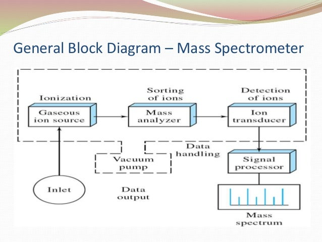 mass spectrometer Mass spectrometers: a short explanation for the absolute novice what does a  mass spectrometer do a mass spectrometer produces charged particles (ions).