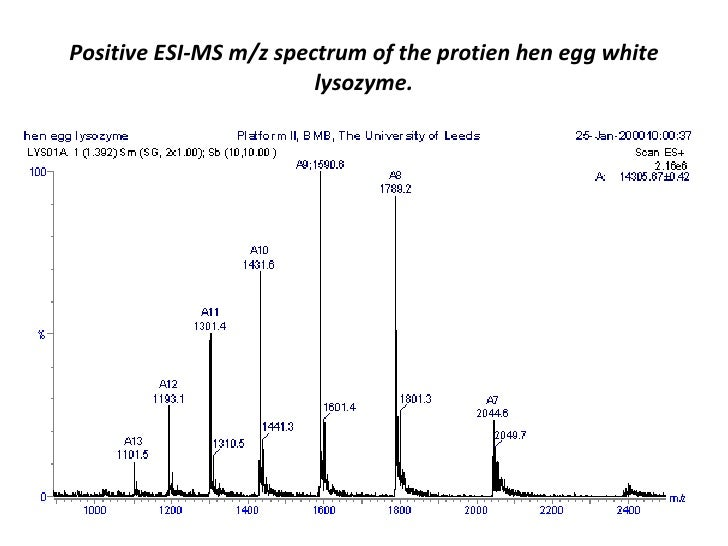 how to create a mass spectrum