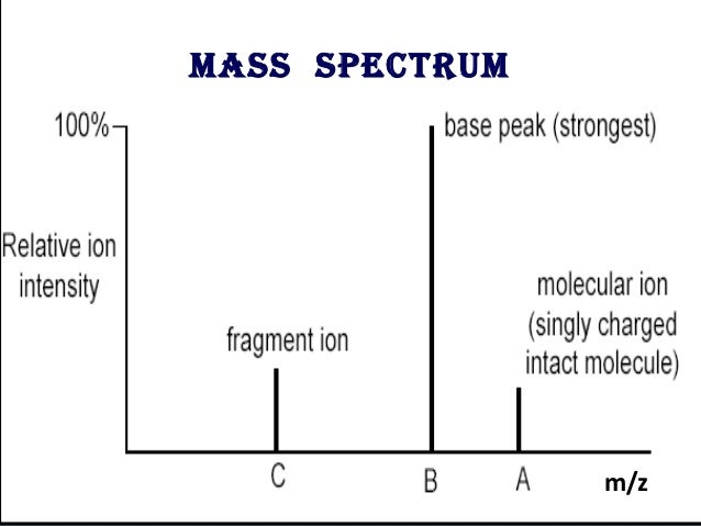 how to read mass spectrum graph