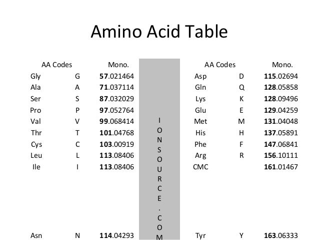 Peptide Molecular Weight Calculator Monoisotopic