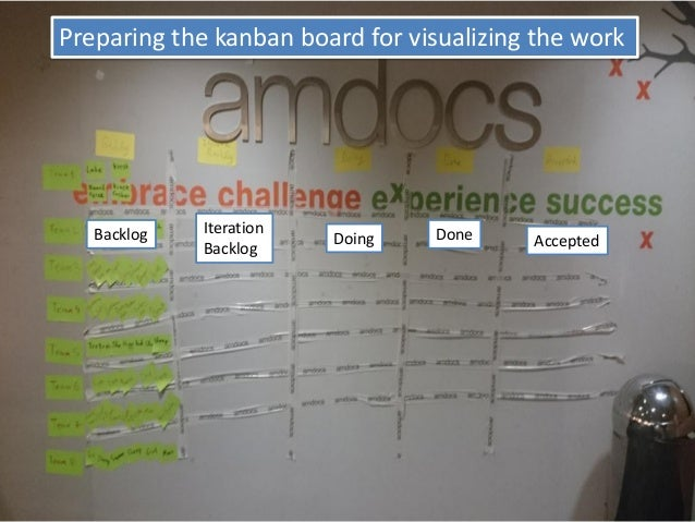 Preparing the kanban board for visualizing the work  Backlog  Iteration  Backlog  Doing  Done  Accepted