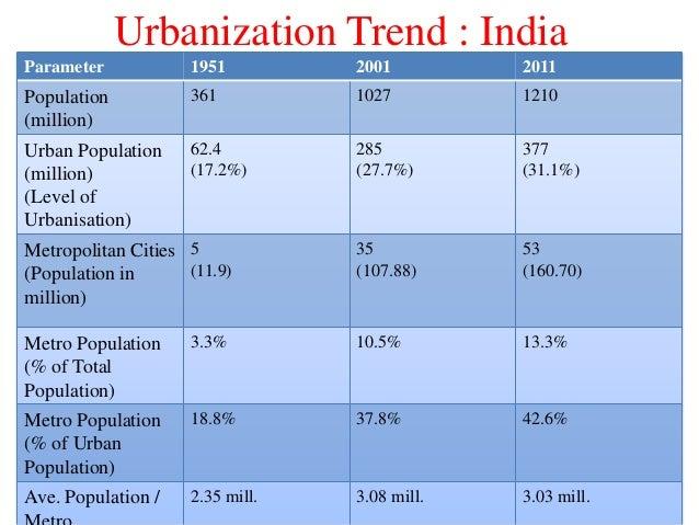 Urbanization Trend : India Parameter 1951 2001 2011 Population (million) 361 1027 1210 Urban Population (million) (Level o...