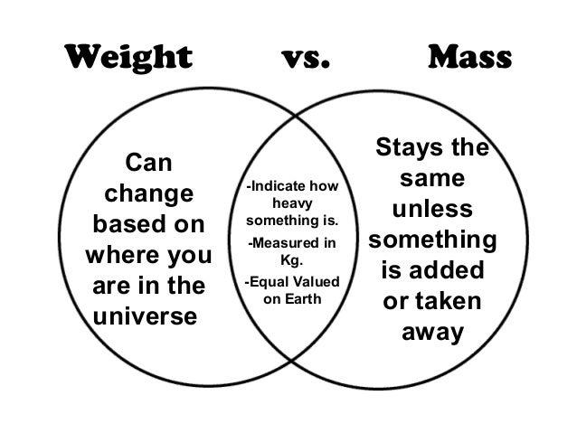 Mass Vs Weight Venn Diagram Kubreforic