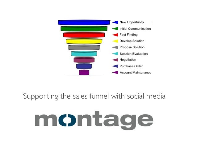 Supporting the sales funnel with social media