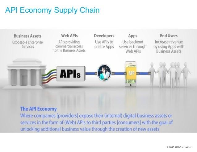 © 2015 IBM Corporation API Economy Supply Chain
