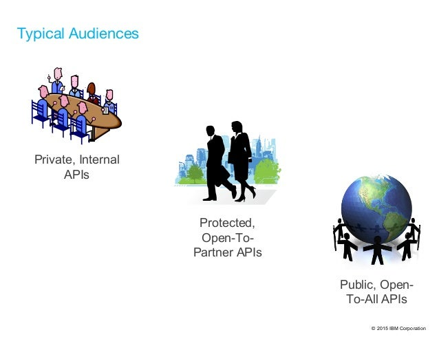 © 2015 IBM Corporation Public, Open- To-All APIs Protected, Open-To- Partner APIs Private, Internal APIs Typical Audiences