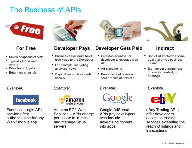 © 2015 IBM Corporation  Drives Adoptions of APIs  Typically low valued assets  Drive brand loyalty  Enter new channels...