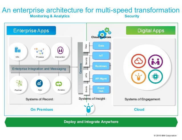 © 2015 IBM Corporation An enterprise architecture for multi-speed transformation Deploy and Integrate Anywhere CloudOn Pre...