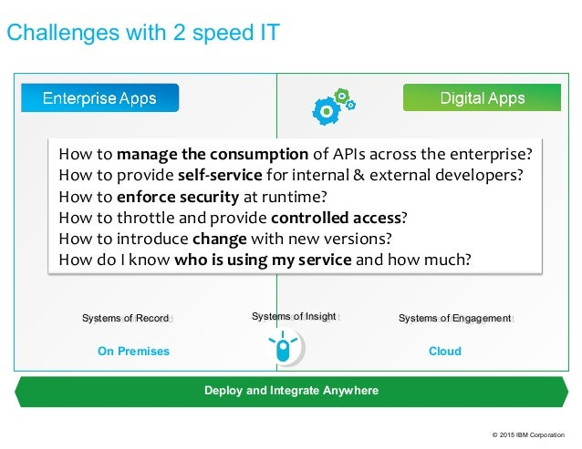 © 2015 IBM Corporation Challenges with 2 speed IT Deploy and Integrate Anywhere CloudOn Premises Systems of RecordSystems ...
