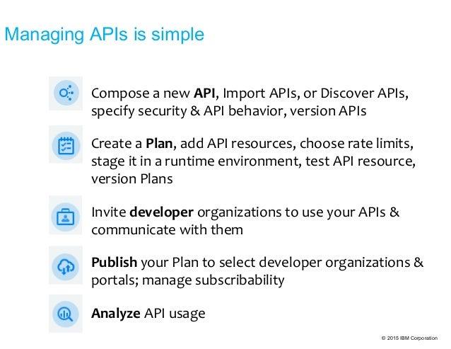 © 2015 IBM Corporation Compose a new API, Import APIs, or Discover APIs, specify security & API behavior, version APIs Cre...