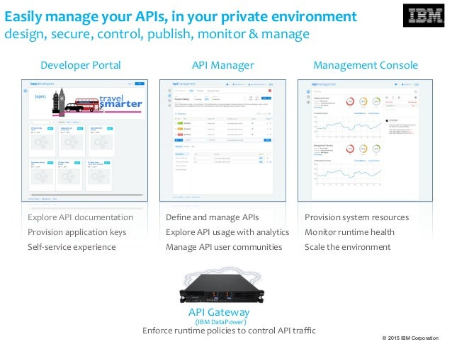 © 2015 IBM Corporation Easily manage your APIs, in your private environment design, secure, control, publish, monitor & ma...