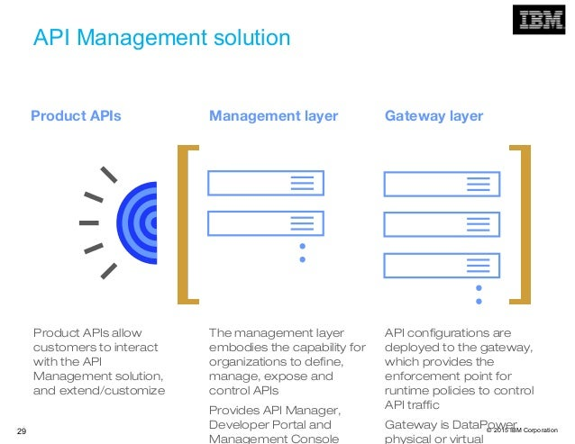 © 2015 IBM Corporation29 API Management solution Product APIs allow customers to interact with the API Management solution...