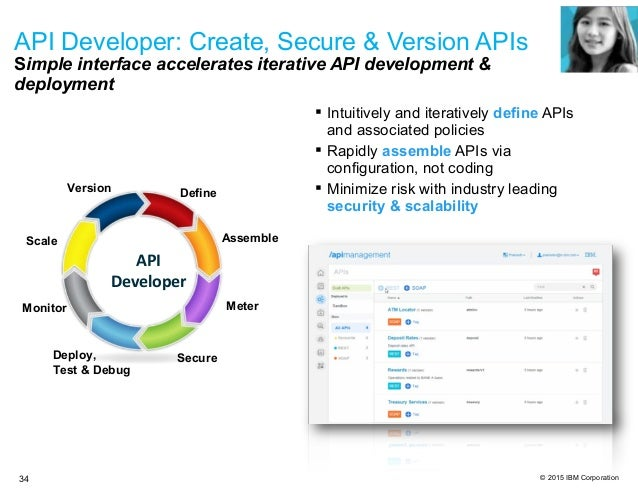 © 2015 IBM Corporation  Intuitively and iteratively define APIs and associated policies  Rapidly assemble APIs via confi...